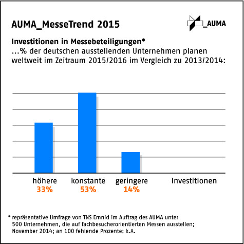 AUMA MesseTrend2015-Investitionen